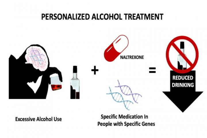Personalized alcohol treatment