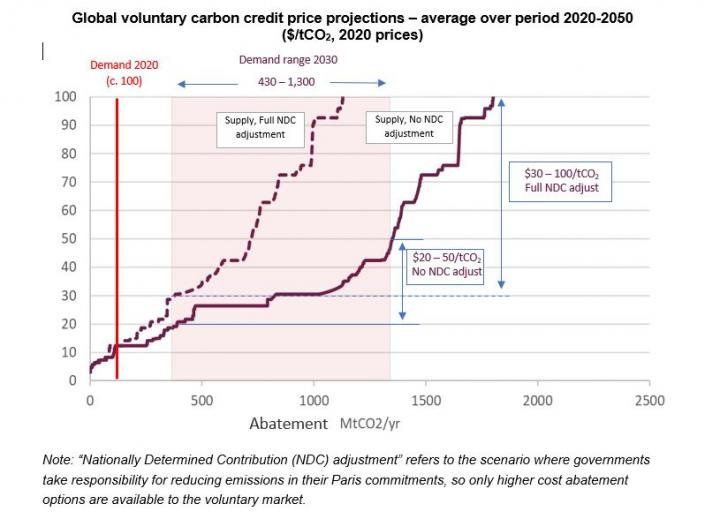 Global voluntary carbon credit price projections - average over period 2020-2050 ($/tCO2, 2020 prices)