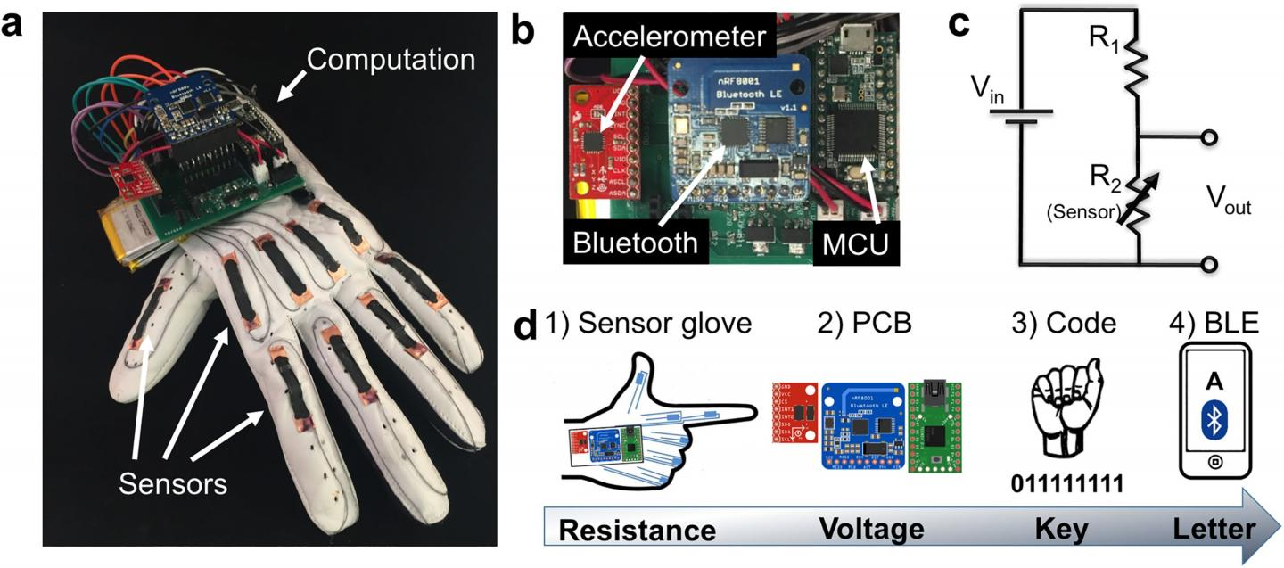 Low-Cost Glove Wirelessly Translates the American Sign Language Alphabet into Text