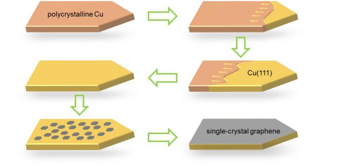 Fig. 1 Schematic Diagrams for Epitaxial Growth of Single-Crystal Graphene