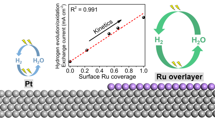 Ruthenium atoms supported on platinum are extremely active to produce hydrogen