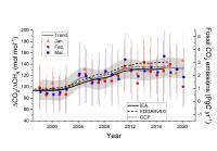 CO2/CH4 ratio