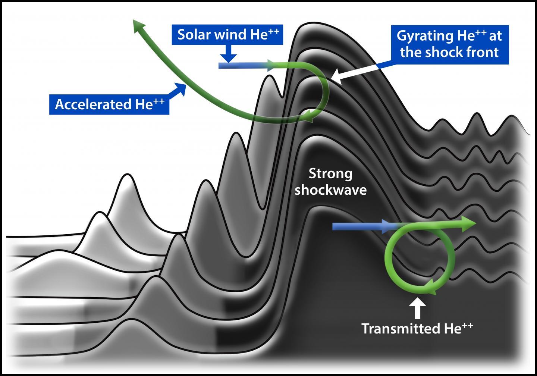 heavy ion dynamics