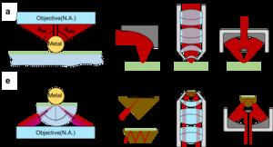 Macro optics for SERS and SEIRA