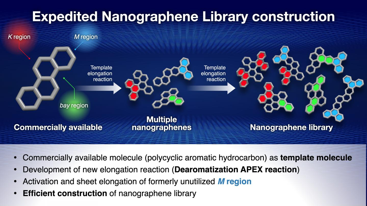 A readily available hydrocarbon is used as a template to synthesize multiple nanographenes