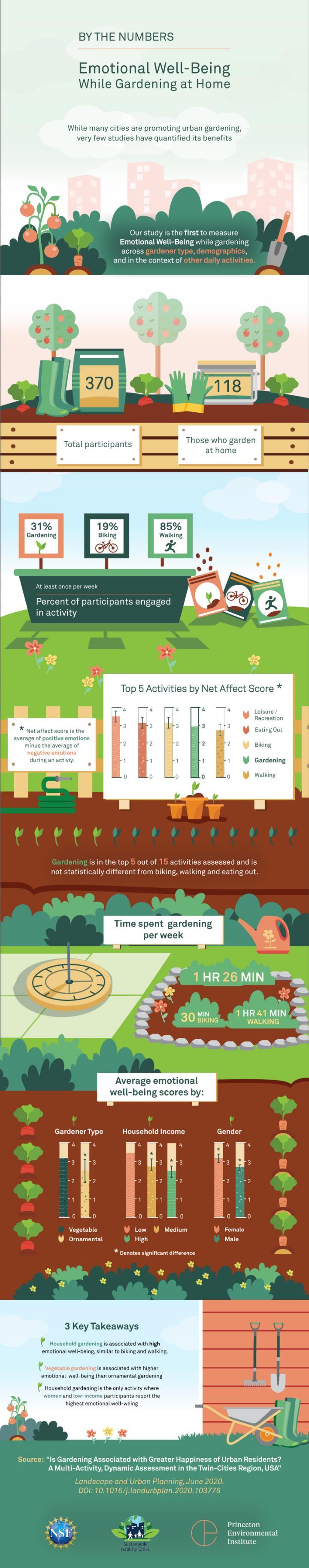 Gardening EWB infographic