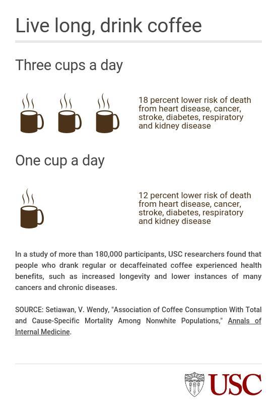 Live Long, Drink Coffee