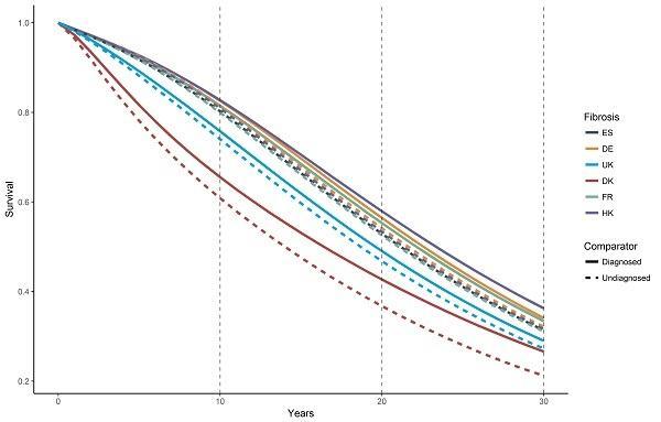 Estimates of Survival