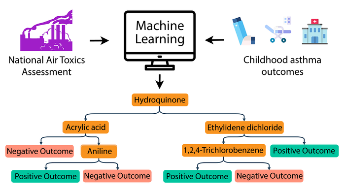 Machine learning, air pollutants and childhood asthma