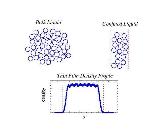 Schematic of Molecules in a Confined Liquid