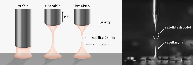 Breaking a liquid bridge by using retraction