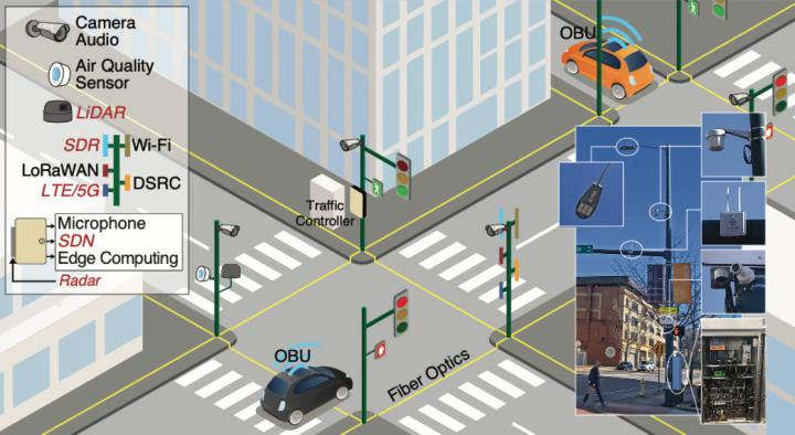 Creating an Ecological Adaptive Traffic Control System