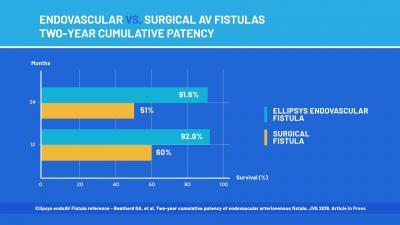 Endovascular vs. Surgical AV Fistulas