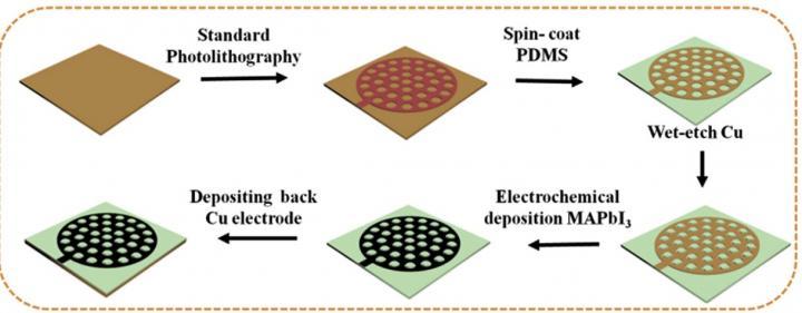 E-Skin Fabrication Process