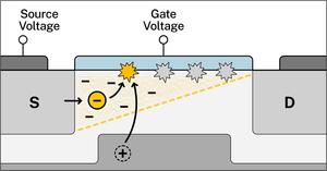 Transistor illustration 3 of 4