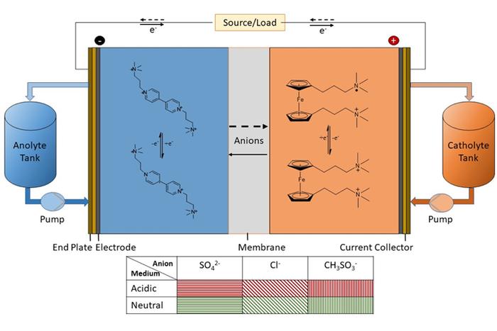 Organic redox flow battery schematic