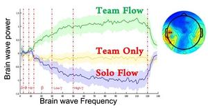 チームフロー時の中側頭皮質のベータ、ガンマ帯域の脳波