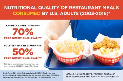 Nutritional Quality of Restaurant Meals Consumed by US Adults (2003-2016)