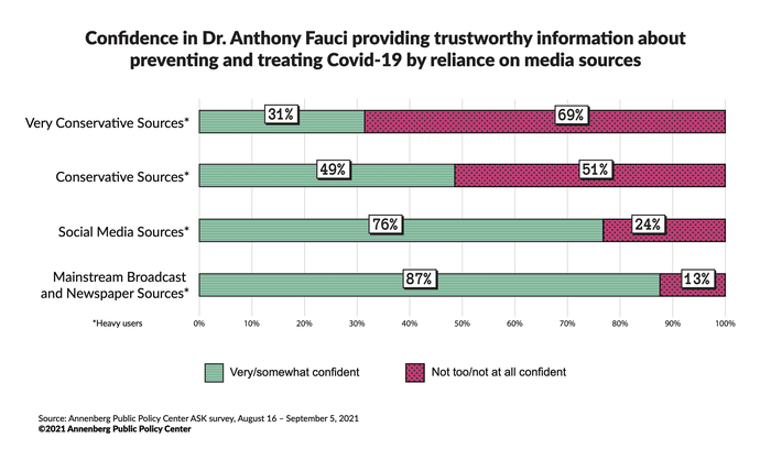 Confidence in Dr. Anthony Fauci providing trustworthy information about Covid-19