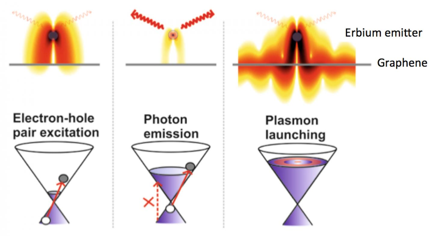 Illustration of the Electrically Controlled Energy Flow into Photons and Plasmons