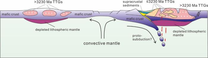 Tectonic model