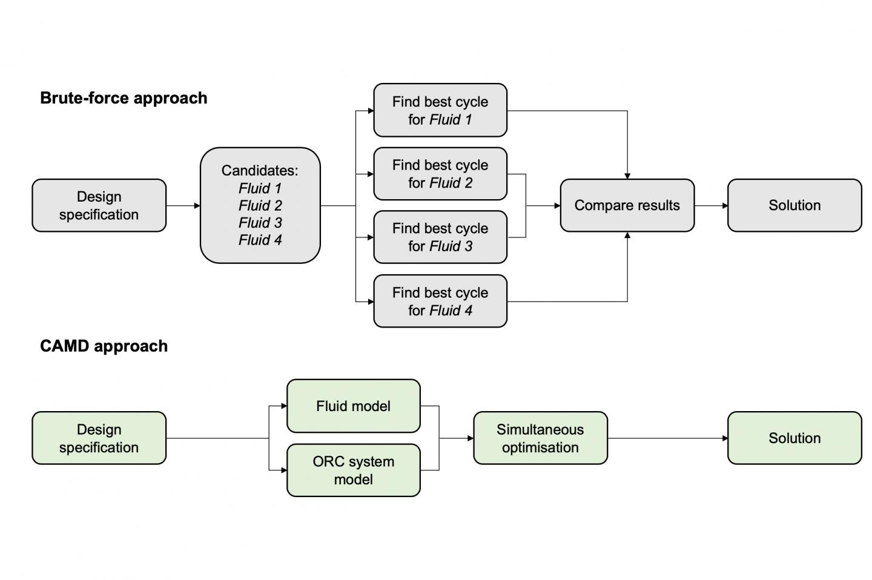 Organic Ranking Cycle Methods