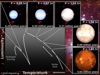 Sound Waves and the Evolution of Stars (1 of 2)