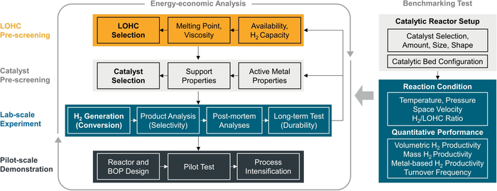 Generalizable benchmarking protocol for pre-screening of LOHCs and dehydrogenation catalysts