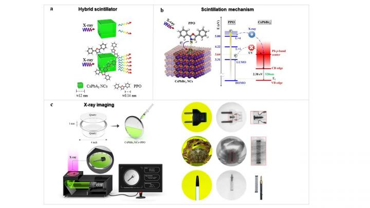 X-ray radiography using enhanced hybridized colloidal CsPbBr3 nanocrystals (NCs) with 2,5-diphenyloxazole (PPO)