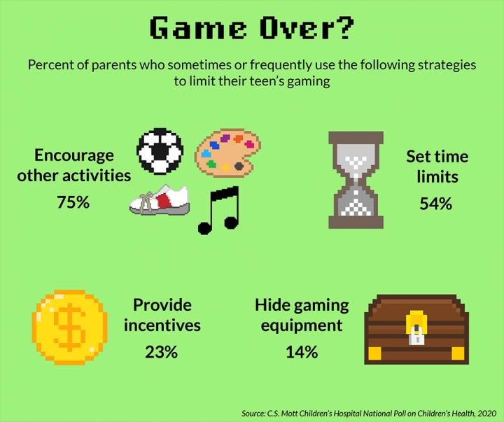 9 in 10 Parents say Teens Spend Too Much Time Gaming