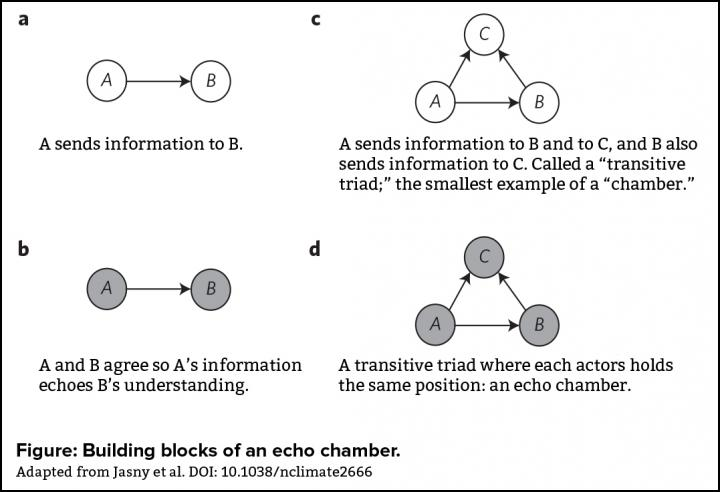 Building Blocks of an Echo Chamber