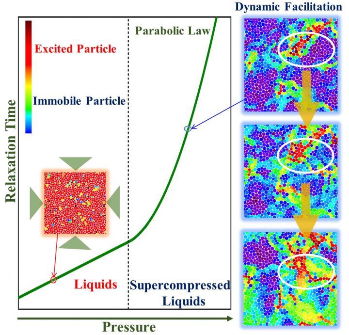 Strengthening Theories to Predict Fundamental Behavior of Glasses under Pressure
