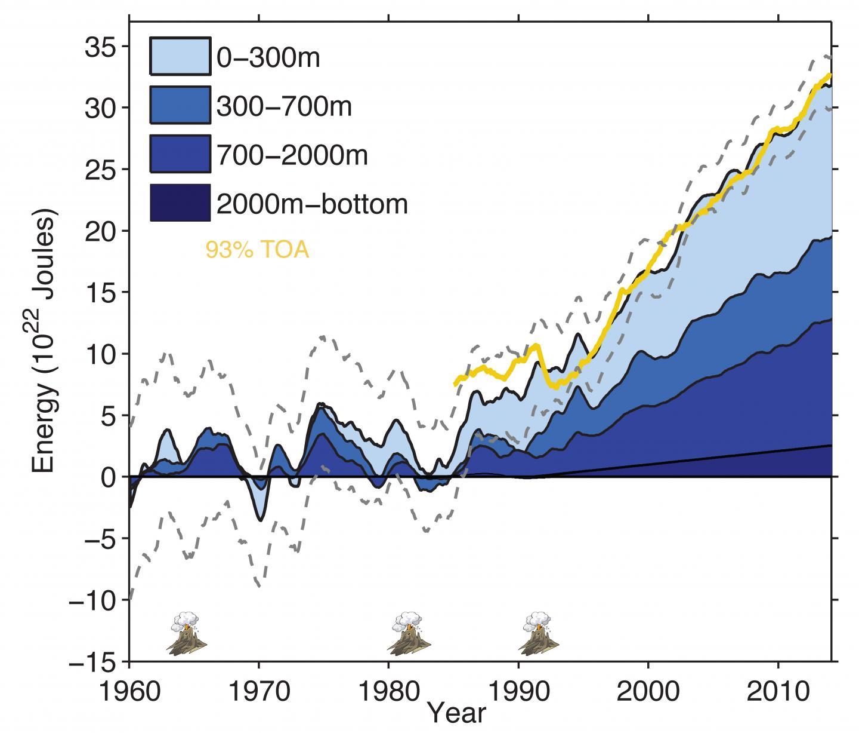 Ocean Heat Budget