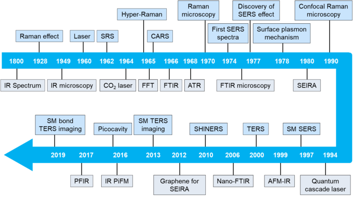 A timeline of historical advances in SERS, SEIRA, and related techniques