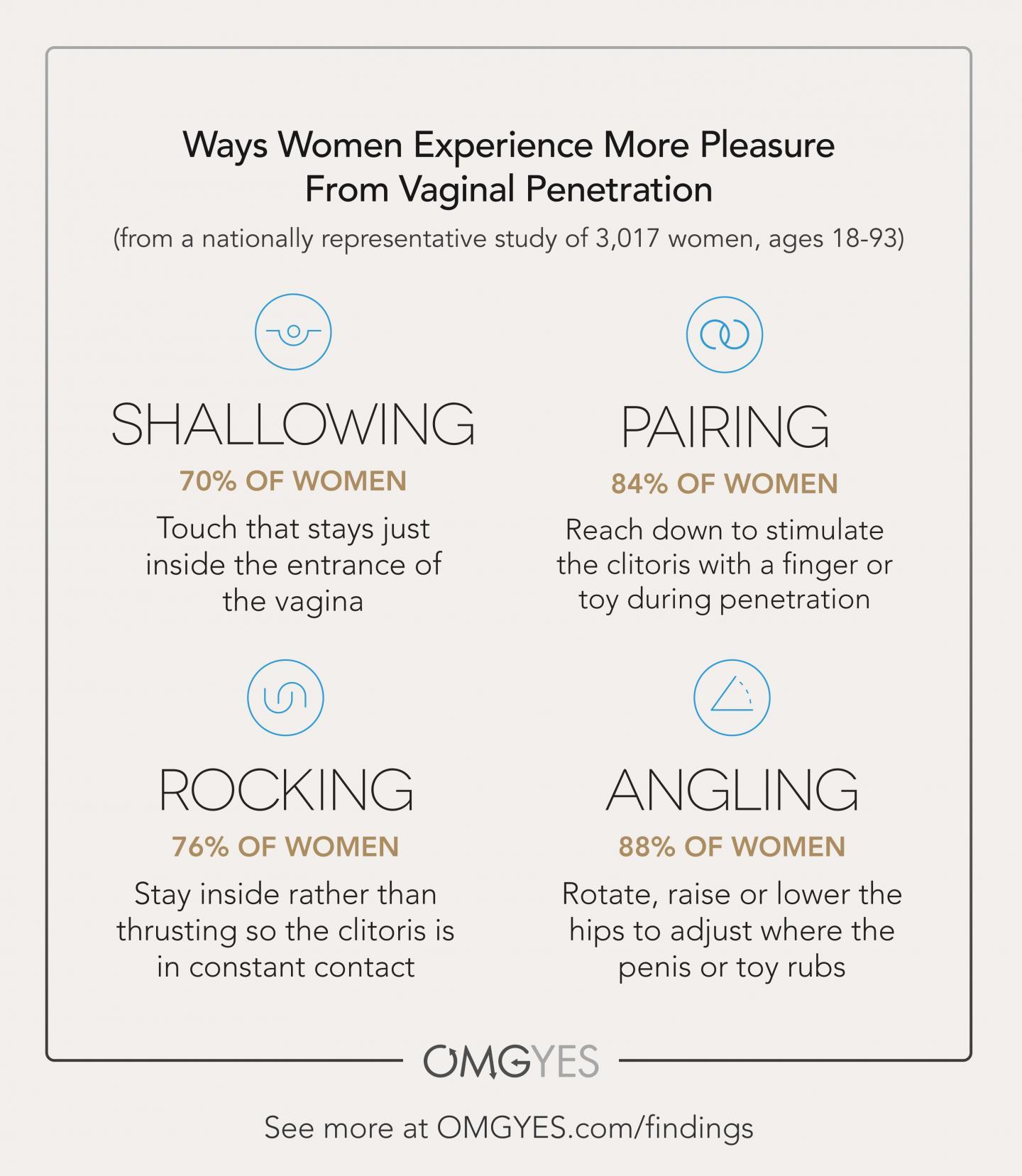 Vagina penetration Anatomy of