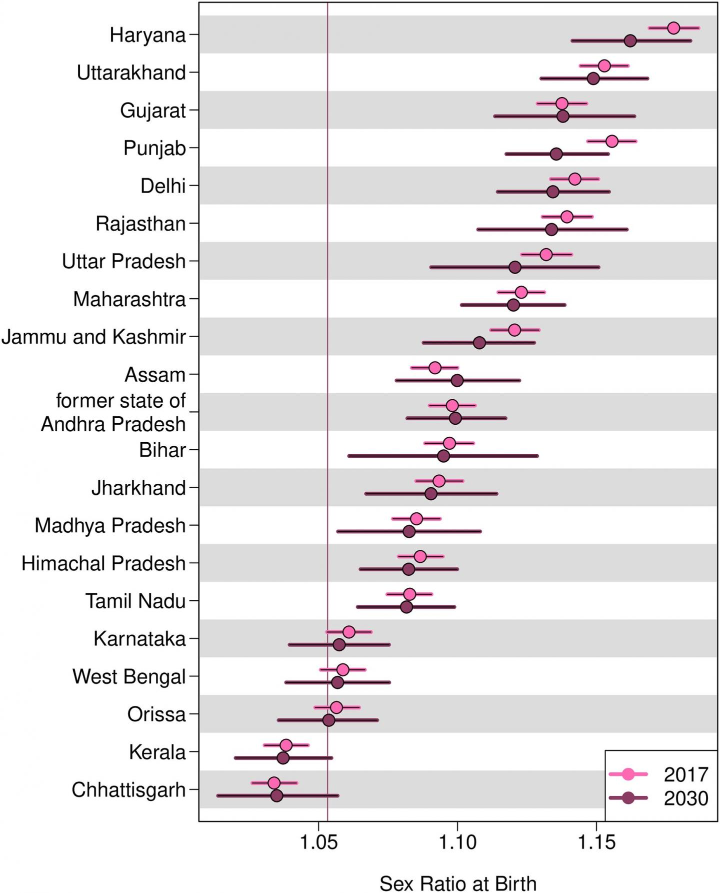 Researchers predict deficits in female birth numbers in India over coming decades