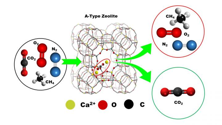 A New Avenue in Ca2+ Ion-Exchanged A-Type Zeolite Chemistry