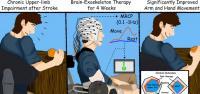 BMI-stroke Rehab