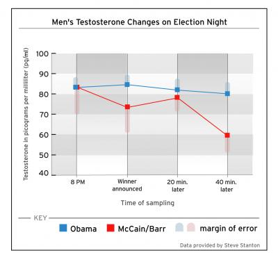 Men's Testosterone Changes On Election Night