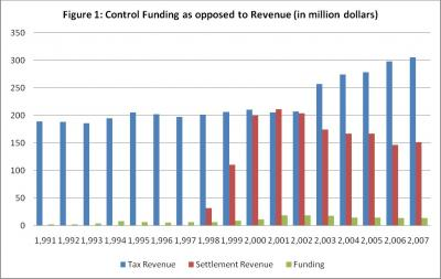 States' Spending on Tobacco Control Programs Compared with Tax and Settlement Revenues