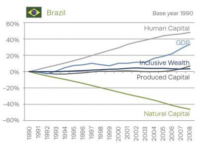 Inclusive Wealth: Brazil