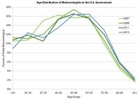 Age Distribution of Meteorologists in the US Government