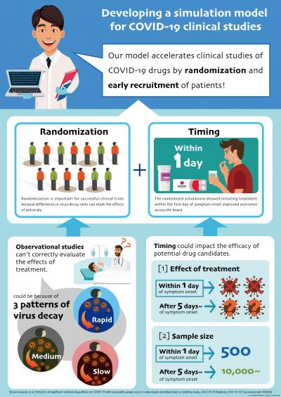 Developing a Simulation Model for COVID-19 Clinical Studies