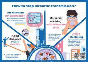 Supplemental comics for airborne transmission of virus-laden aerosols
