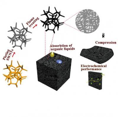 Image 3D Carbon Nanotube Sponge Prepared by Superfast Flame Burning Method