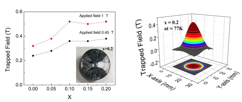 Trapped field values under applied fields of 1 and 0.5 T at 77K as a function of x for (Gd0.33Y0.33-xEr0.33+x)-123 samples (left)