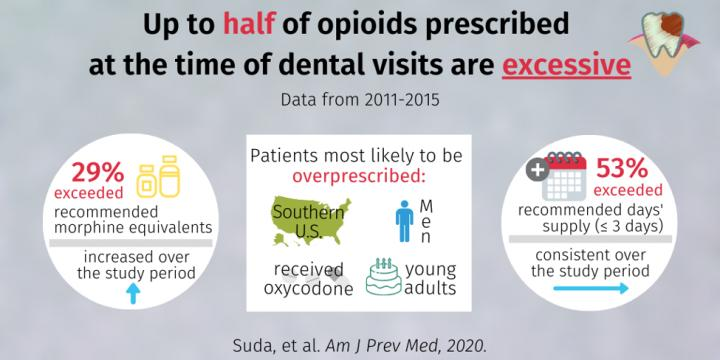 More Than Half of US Opioid Prescriptions for Dental Procedures Exceeded 3-Day Supply Recommendation