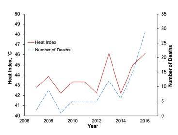 Heat Index (HI)