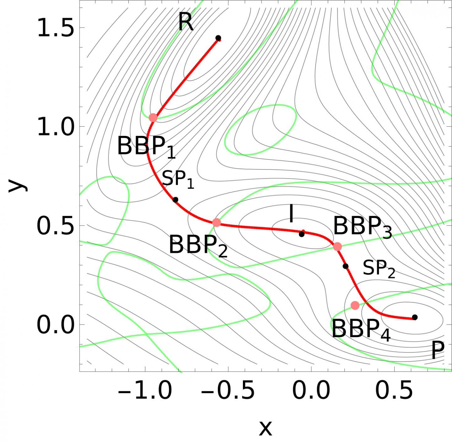 Potential-Surface for Molecular Bond Breaking Points