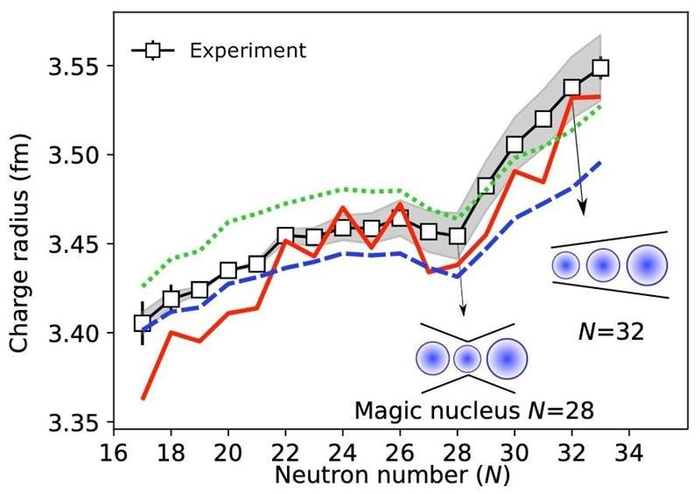 The Magic Is Gone for Neutron Number 32